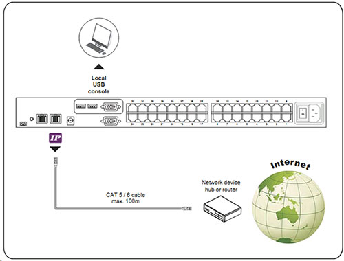 UIP-1602 16-Port CAT6 KVM switch over IP, ethernet 3